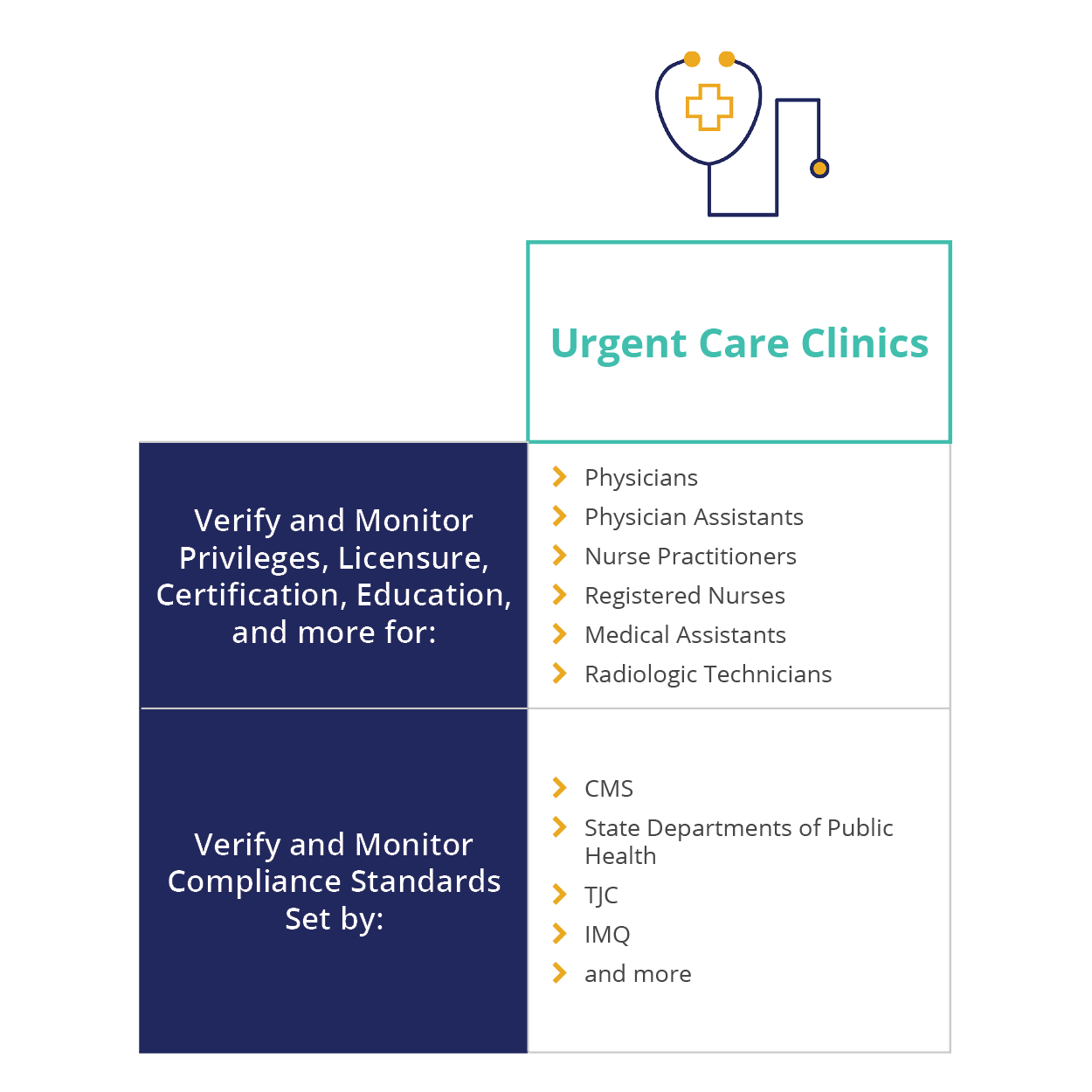Urgent Care Clinics Distinct Care Settings = Disctinct Needs