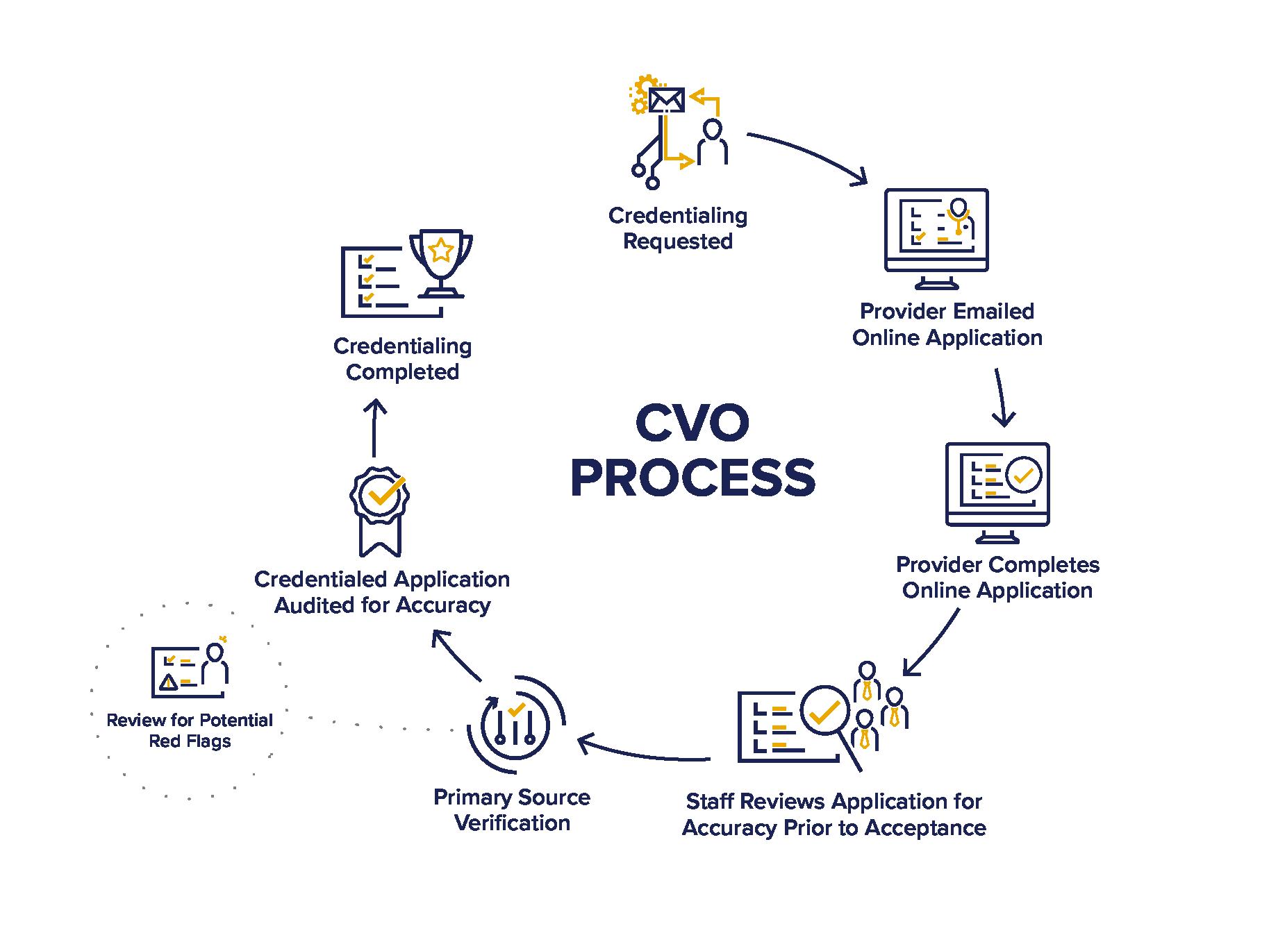VerityStream CVO Services Process